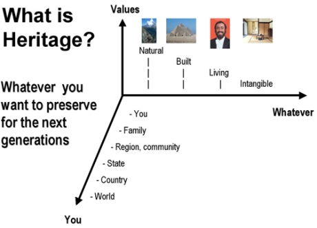 i_what_is_heritage_diagram